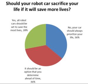 What Happens When Your Driverless Car Decides to Save Your Life or Others' Lives in an Accident Survey Results IEET