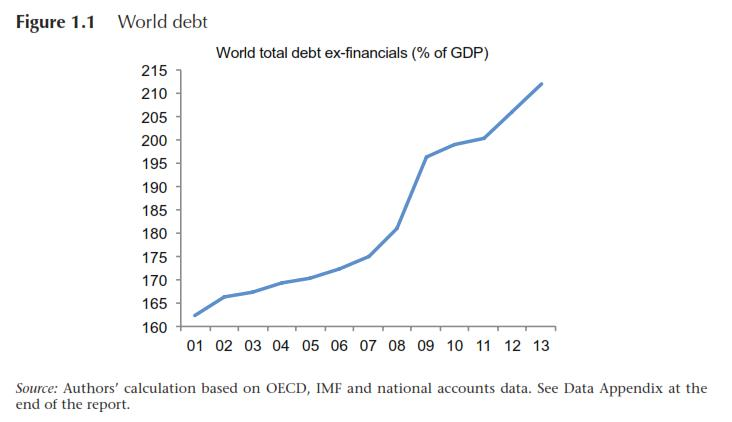 World Has In Fact Not Begun Deleveraging Crisis-Linked Borrowing, ICMBS Warns