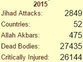 2015 Islamic Violence numbers