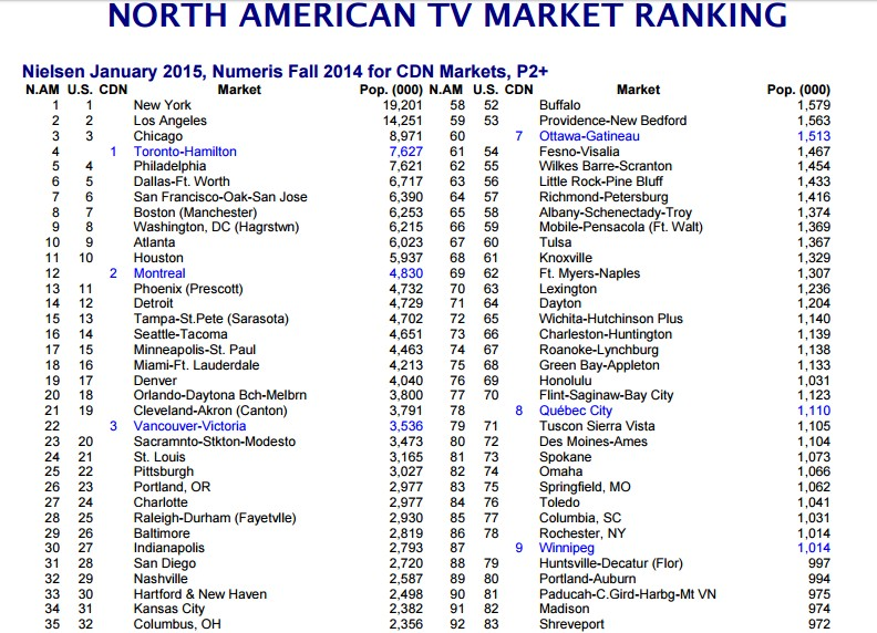 north-america-tv-market-ranking-1